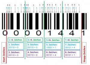 Barcode_2of5interleaved_Abbildung02